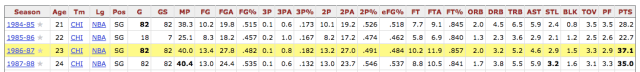 MJ Stats