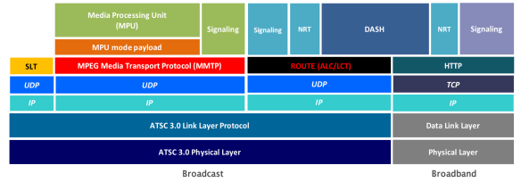 ATSC 3.0 Receiver Protocol Stack