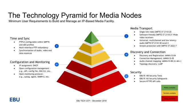 THE TECHNOLOGY PYRAMID FOR MEDIA NODES
