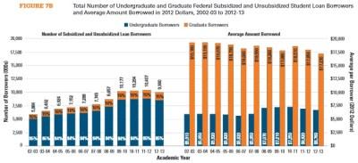 student borrowers