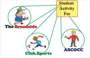 Activity-Fees