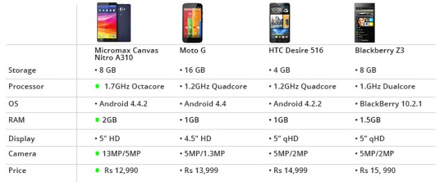 Micromax Canvas Nitro A310 Comparison
