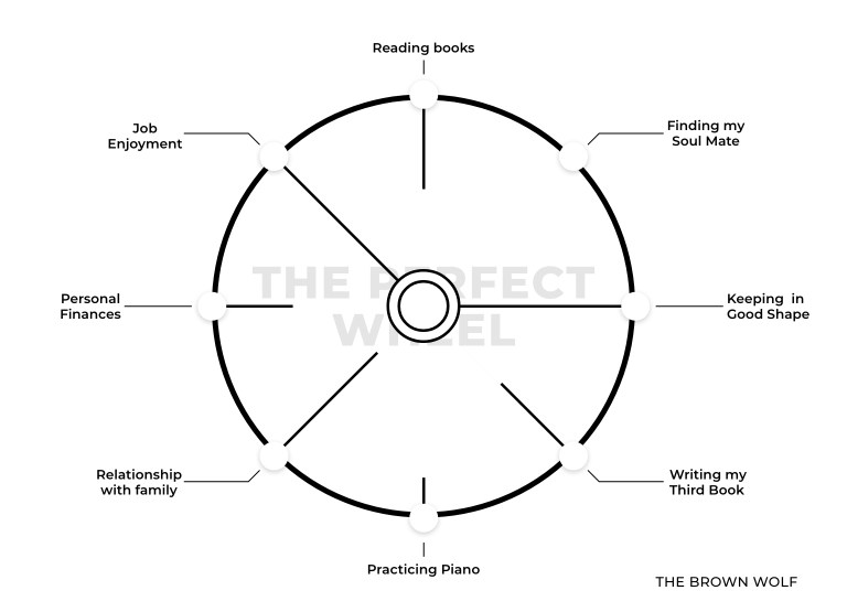 Self-Improvement Exercise: The Perfect Wheel - Illustration - Picture