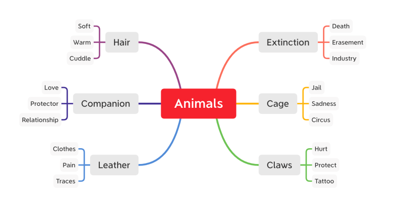 Brainstorming: One Tool to Generate Mind-Blowing Ideas - Illustration - Brainstorming Session about Animals - Related subtopics listed