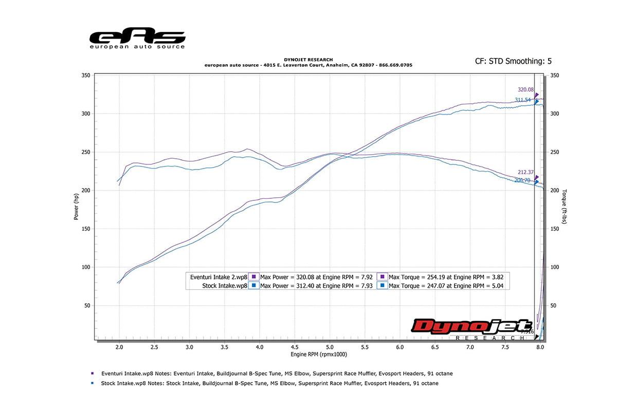 Eventuri Intake Vs Stock Intake Dyno With E46 M3 Review