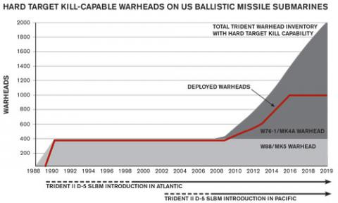 FIGURE 1. The deployment of the new MC4700 arming, fuzing, and firing system on the W76-1/Mk4A significantly increases the number of hard target kill-capable warheads on US ballistic missile submarines.