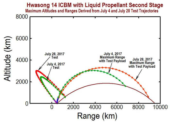 This graphic shows the maximum altitudes and corresponding projected ranges of the two Hwasong-14 missiles that North Korea tested in July.