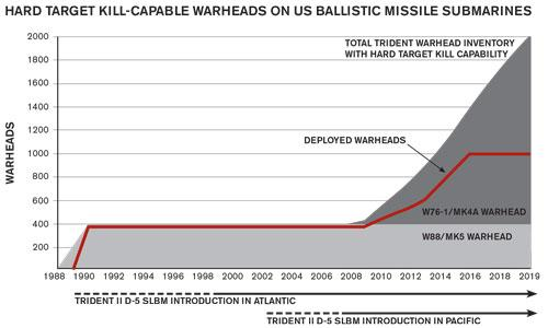 FIGURE 1: The deployment of the new MC4700 arming, fuzing, and firing system on the W76-1/Mk4A significantly increases the number of hard target kill-capable warheads on US ballistic missile submarines.