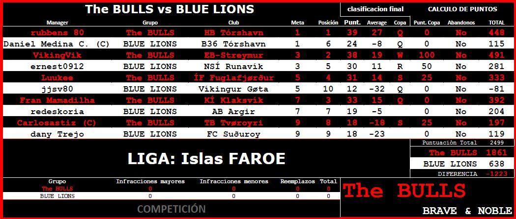 Batalla en la primera ronda contra BLUE LIONS