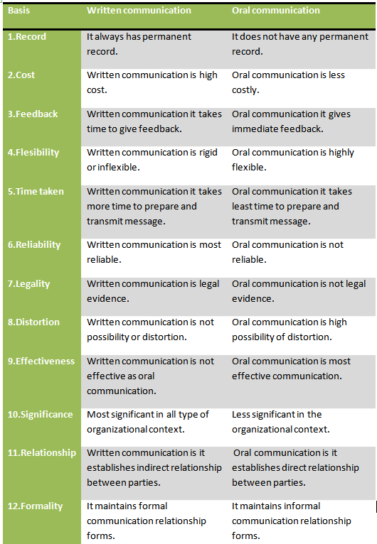 What Is Effective Writing Communication