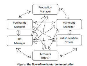 What is Horizontal communication? Effective Horizontal