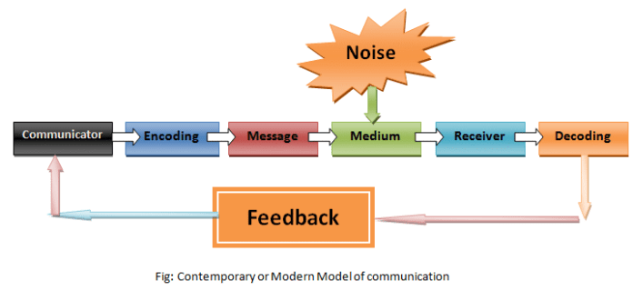 Contemporary or Modern Model of Communication