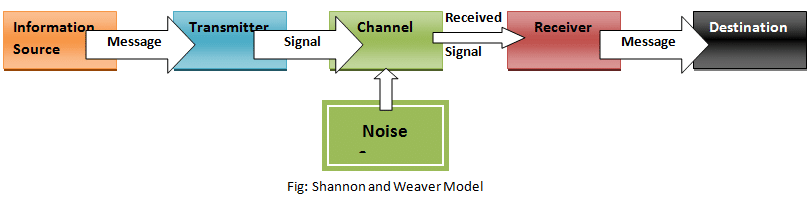 shannon and weaver model of communication advantages and disadvantages