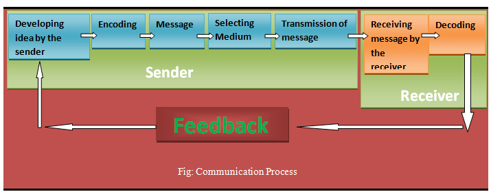What is communication process