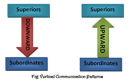 What is vertical communication-Types of vertical communication