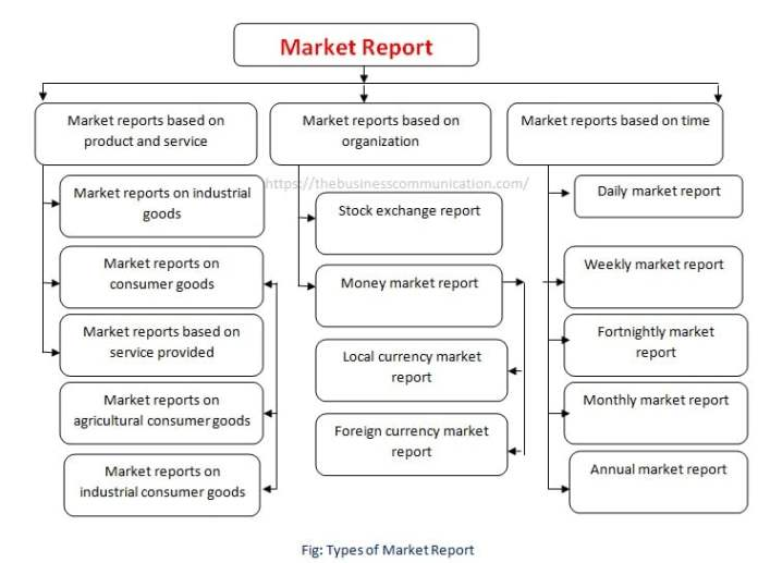 Types of Market Report