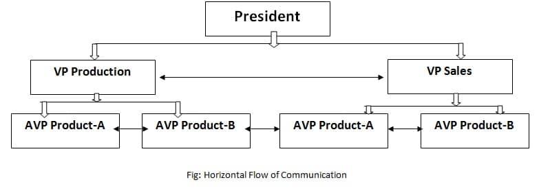 Meaning Of Horizontal Communication