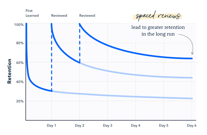 Repetition curve