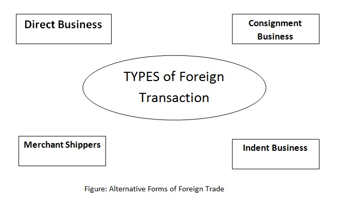 Types of Foreign Trade Transactions
