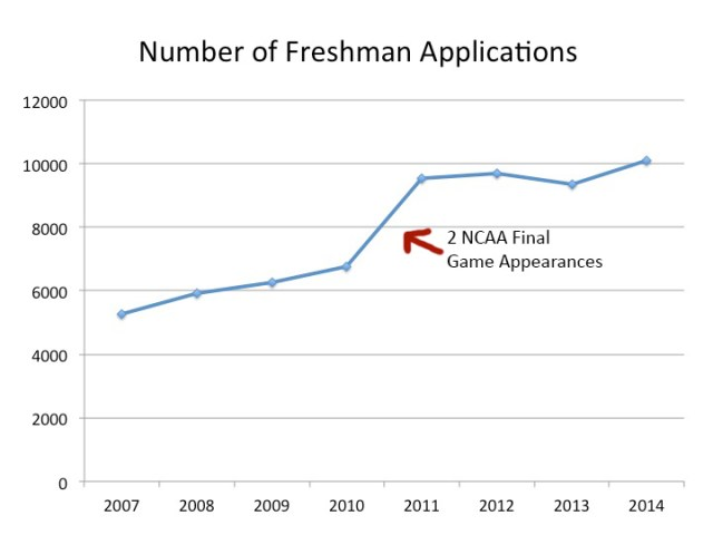 Applications to Butler rose significantly after the men's basketball team's Final Four appearences.