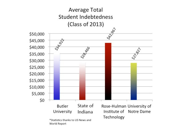 Butler students, on  average, will graduate with the second highest  student loan debt in  Indiana at $34,922.