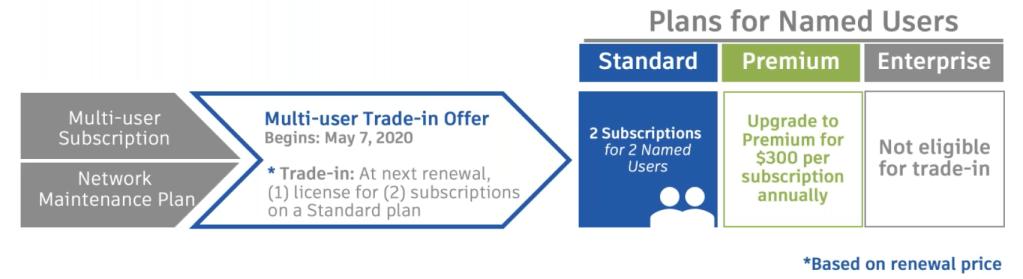 Autodesk Announces the Retirement of Multi-User (Network) Subscriptions autodesk multi user trade in