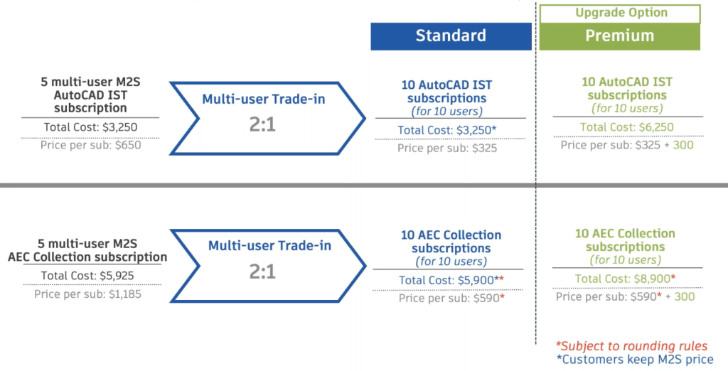 Autodesk Announces the Retirement of Multi-User (Network) Subscriptions multi user trade in m2s