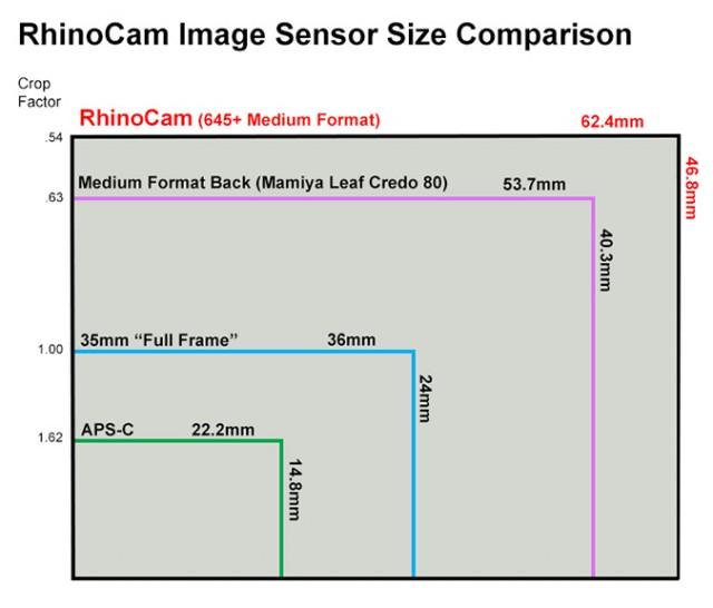 """""""Effective"""" Sensor Size Comparison."""