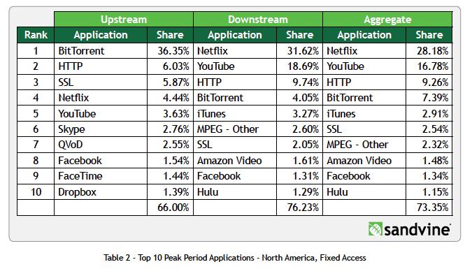 North American Bandwidth Consumption