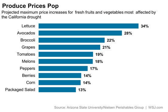 Produce Prices Pop
