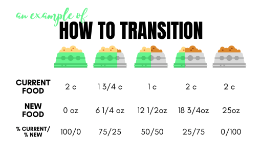 How to transition your dog onto a new food. First start with 100% of your current diet, then slowly, while monitoring your pet's stool, remove some of the current diet, and add in the new diet until you are giving 100% of the new diet.