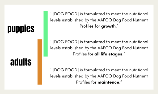 When do you transition your puppy to adult food? And what labeling should you look for one your dog food's bag depending on their lifestage.  Puppy Nutrition // Canine Nutrition // Canine Health // Dog Health // Puppy Food // Dog Food // Dog Food Transition // End of Puppyhood // Dog Nutrition Basics // What Your Need to Know About Dog Food