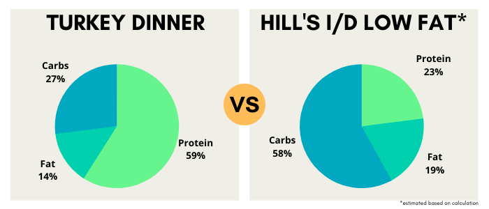 Diet Comparison to Hill's ID Low Fat. Hill's has 23% Protein, 19% Fat, and 58% Carbs on a caloric basis - in Comparison to the Turkey Dinner which has 59% Protein, 14% Fat, and 27% Carbs.