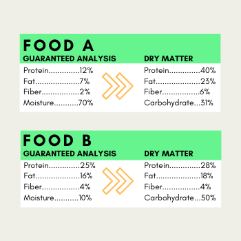 Example of conversion and how that effects comparison of dog foods.