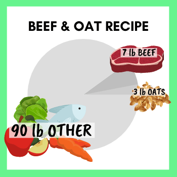 """Example of Food that would be part of the """"25%"""" category - Beef and Oat Recipe - 7lb Beef, 90lb Other, 3lb Oats."""