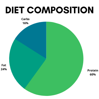 Diet Composition of Chicken and Quinoa Homemade Dog Food.