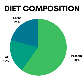 diet composition of weight loss diet