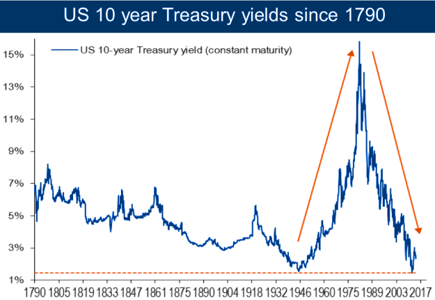 Low-interest-rates