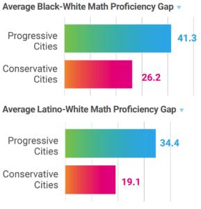 Average Black-White, Latino-White Math gaps in progressive and conservative cities
