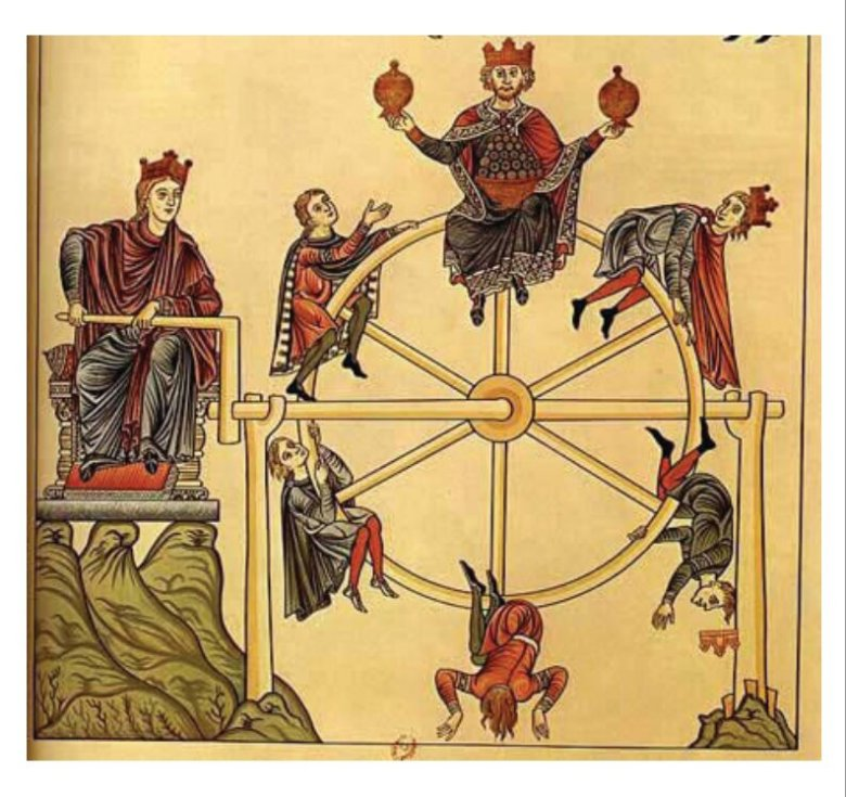 Medieval Wheel Of Fortune to overcome the fear of change