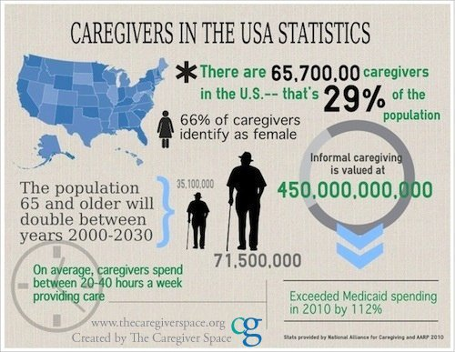 Caregiving-in-USA-Stats | The Caregiver Space