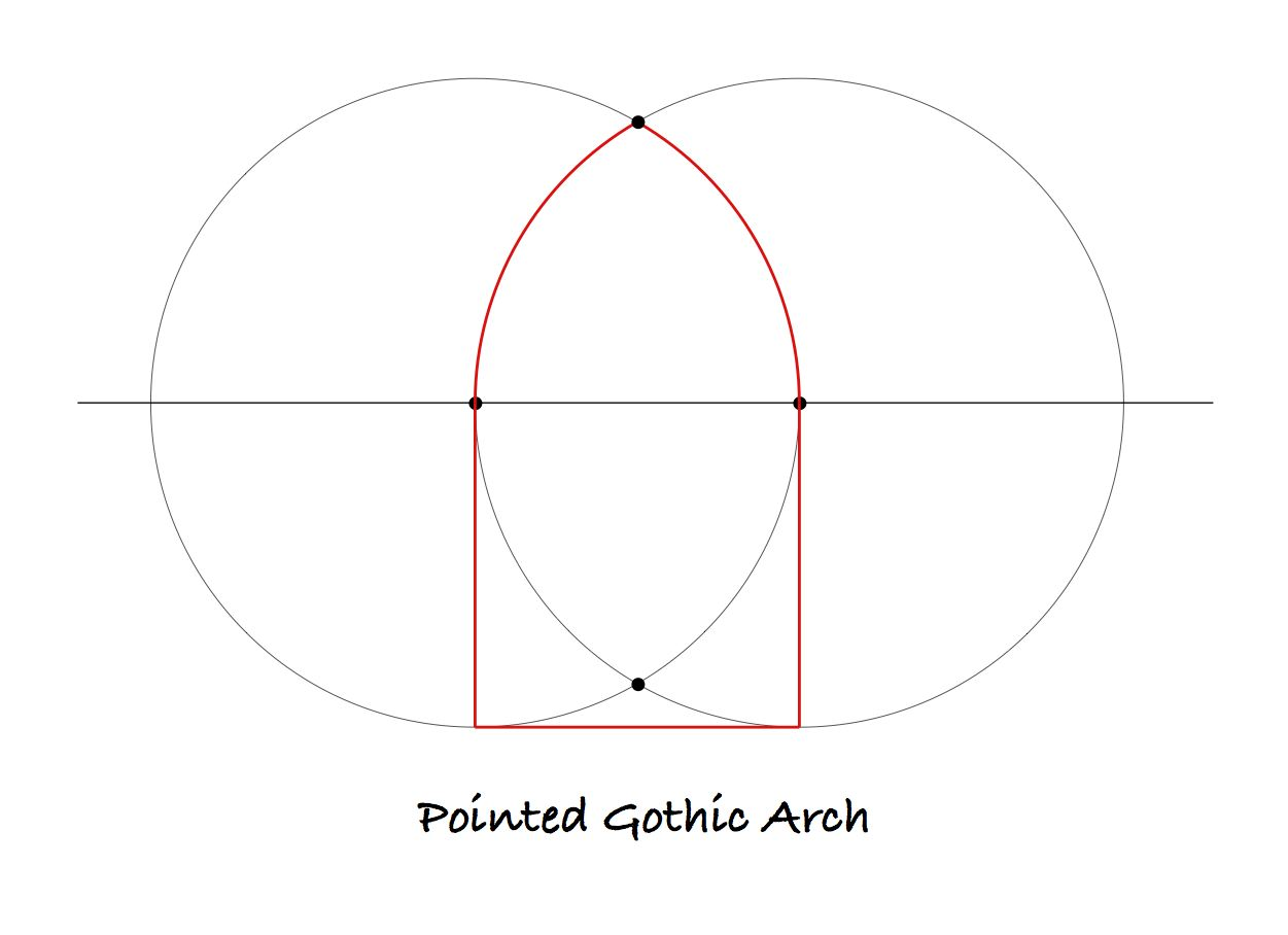 Immediately It Is Apparent That The Vesica Piscis As A Form Origin Of Gothic Pointed Arch