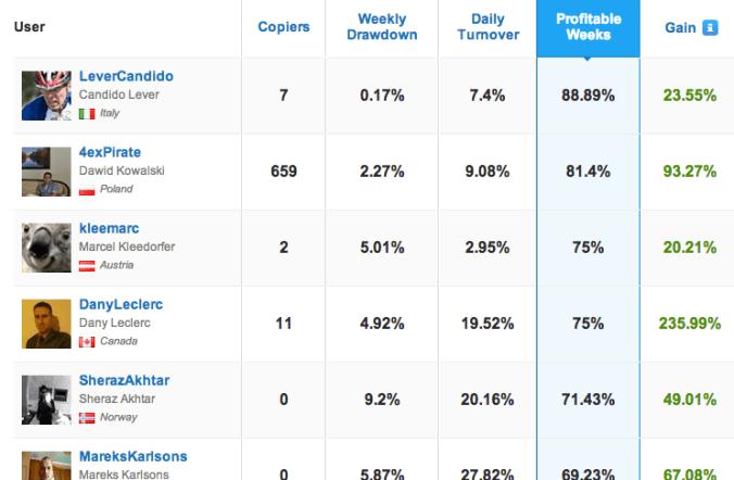 etoro trader rankings