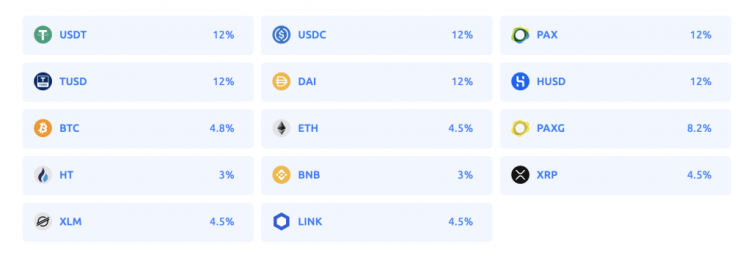 YouHodler Interest Rates