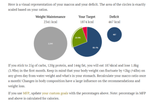 keto calorie calculator chart