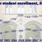 Universities welcome record first-year enrollments