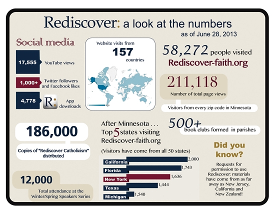 RediscoverInfographic