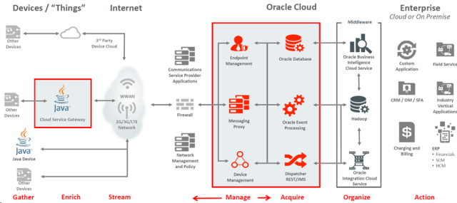 oracle_iot_cloud_architecture