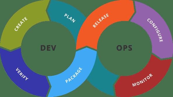 Devops-toolchain