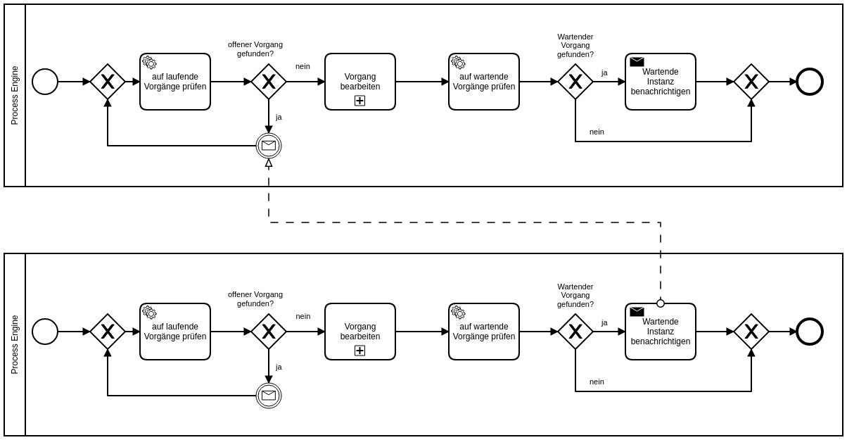 synchronisation_zwei_pools